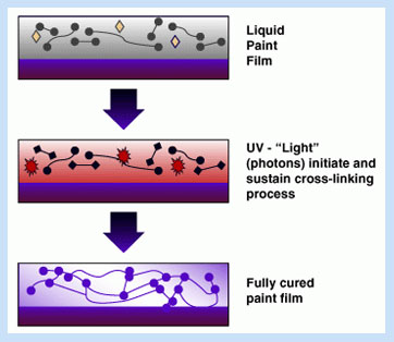 The UV Cure Process Explained
